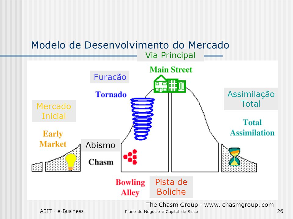 ASIT - e-Business Plano de Negócio e Capital de Risco 26 Modelo de Desenvolvimento do Mercado The Chasm Group - www. chasmgroup. com Pista de Boliche
