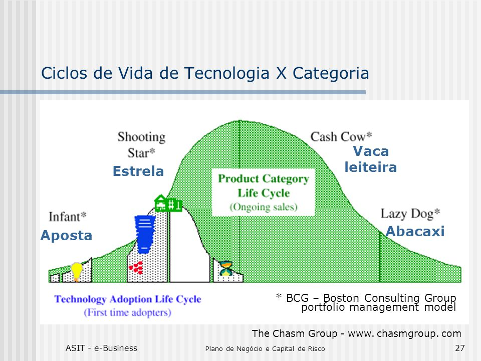 ASIT - e-Business Plano de Negócio e Capital de Risco 27 Ciclos de Vida de Tecnologia X Categoria The Chasm Group - www. chasmgroup. com * BCG – Bosto