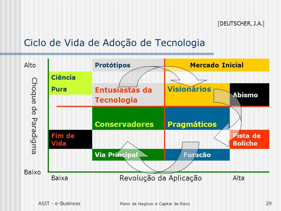 ASIT - e-Business Plano de Negócio e Capital de Risco 29 Ciclo de Vida de Adoção de Tecnologia AltoProtótiposMercado Inicial Choque de Paradigma Ciênc
