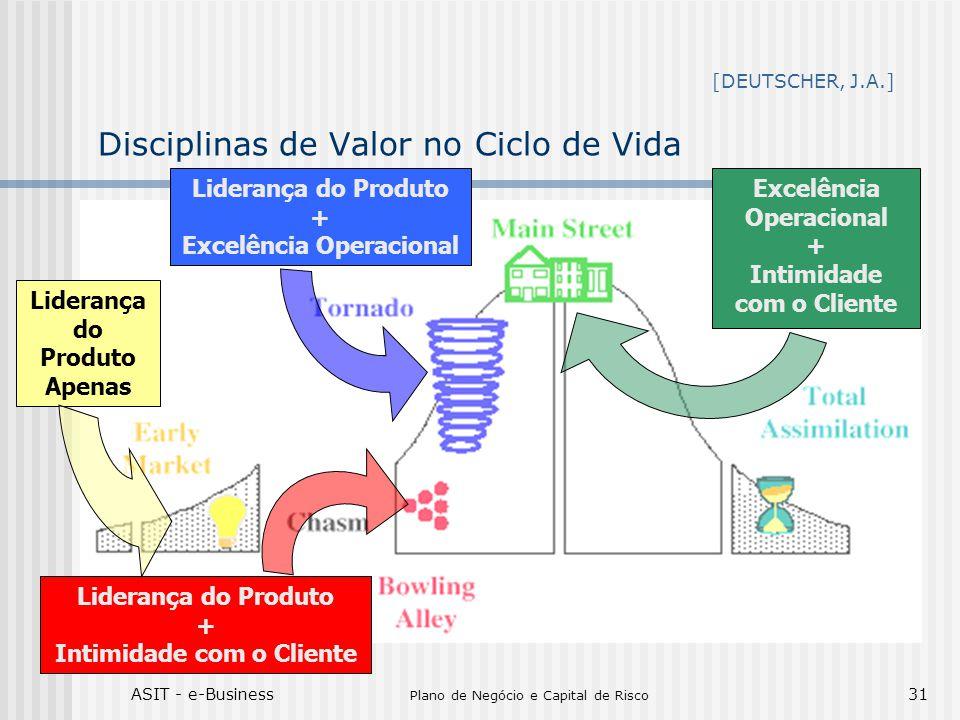 ASIT - e-Business Plano de Negócio e Capital de Risco 31 Disciplinas de Valor no Ciclo de Vida Liderança do Produto Apenas Liderança do Produto + Exce
