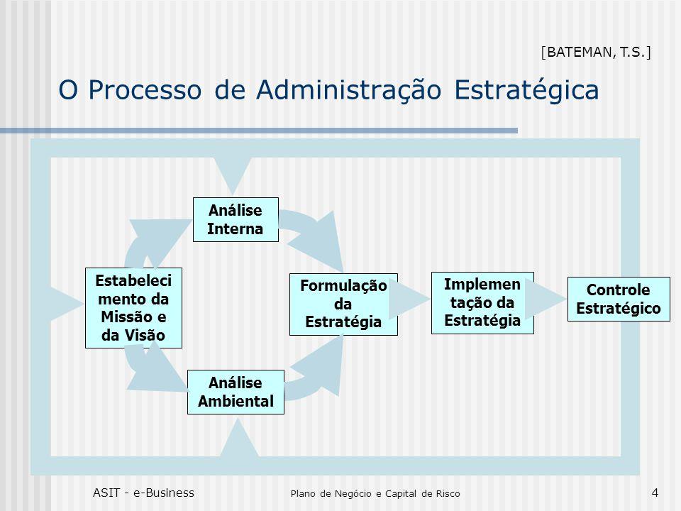 ASIT - e-Business Plano de Negócio e Capital de Risco 4 O Processo de Administração Estratégica Estabeleci mento da Missão e da Visão Análise Interna