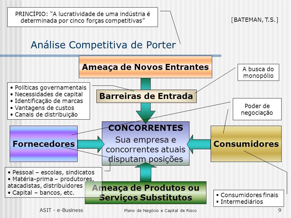 ASIT - e-Business Plano de Negócio e Capital de Risco 9 CONCORRENTES Sua empresa e concorrentes atuais disputam posições Análise Competitiva de Porter Ameaça de Novos Entrantes Consumidores Ameaça de Produtos ou Serviços Substitutos Fornecedores Barreiras de Entrada [BATEMAN, T.S.] A busca do monopólio PRINCÍPIO: A lucratividade de uma indústria é determinada por cinco forças competitivas Poder de negociação Políticas governamentais Necessidades de capital Identificação de marcas Vantagens de custos Canais de distribuição Consumidores finais Intermediários Pessoal – escolas, sindicatos Matéria-prima – produtores, atacadistas, distribuidores Capital – bancos, etc.