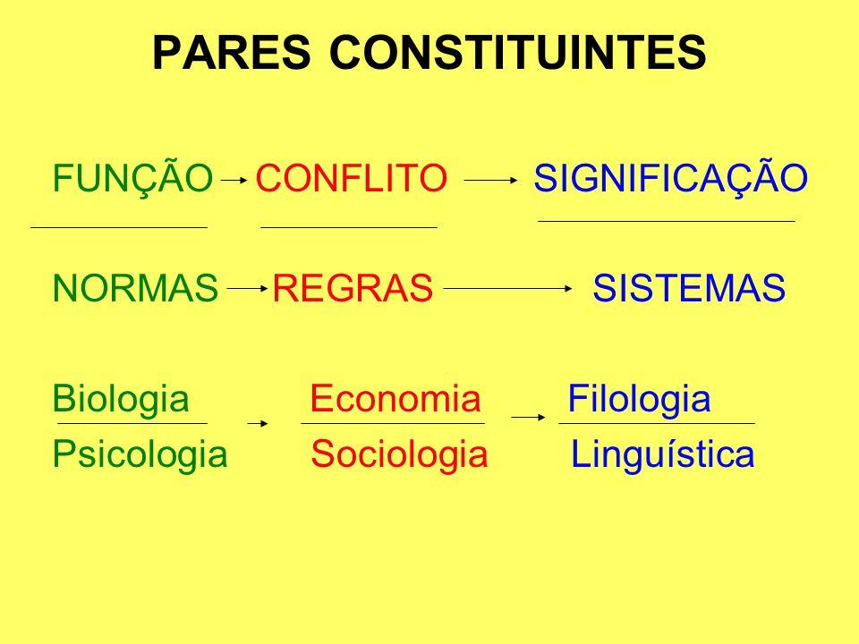 PARES CONSTITUINTES FUNÇÃO CONFLITO SIGNIFICAÇÃO NORMAS REGRAS SISTEMAS Biologia EconomiaFilologia Psicologia Sociologia Linguística