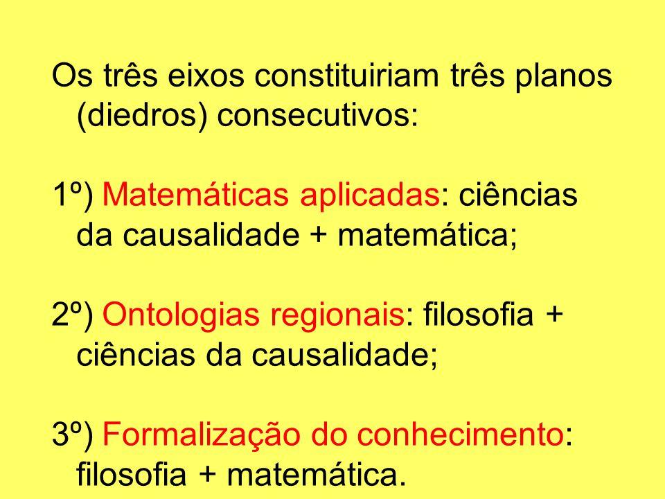 Os três eixos constituiriam três planos (diedros) consecutivos: 1º) Matemáticas aplicadas: ciências da causalidade + matemática; 2º) Ontologias region