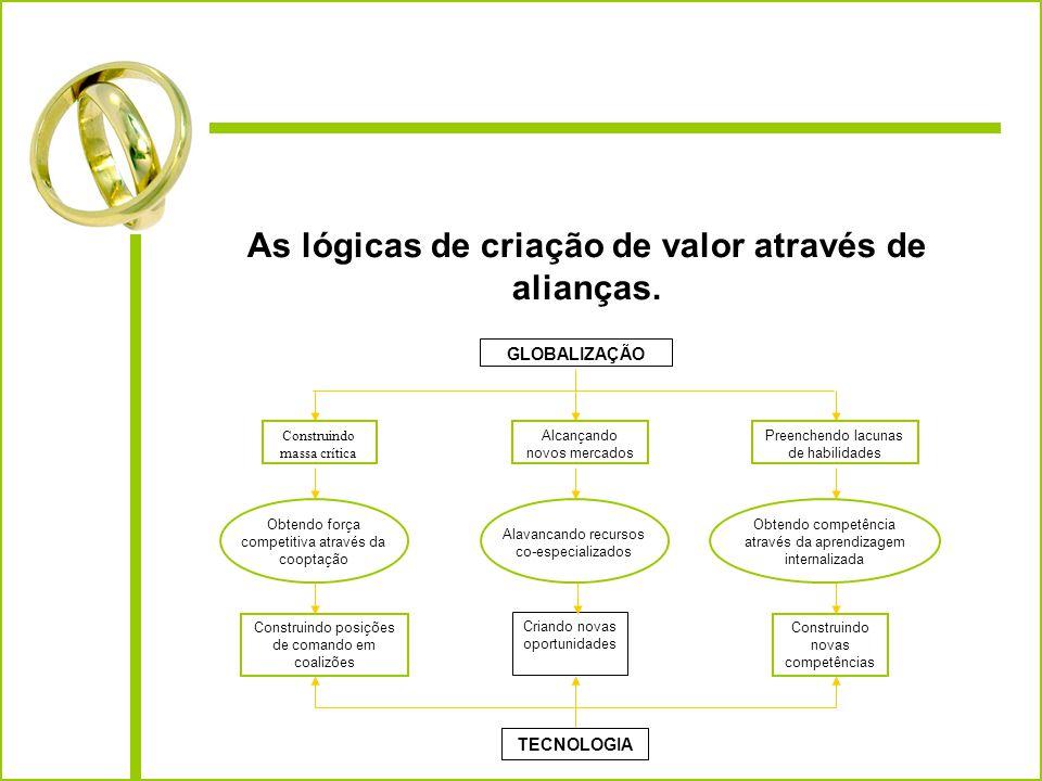 As lógicas de criação de valor através de alianças. Obtendo força competitiva através da cooptação GLOBALIZAÇÃO Construindo massa crítica Alcançando n