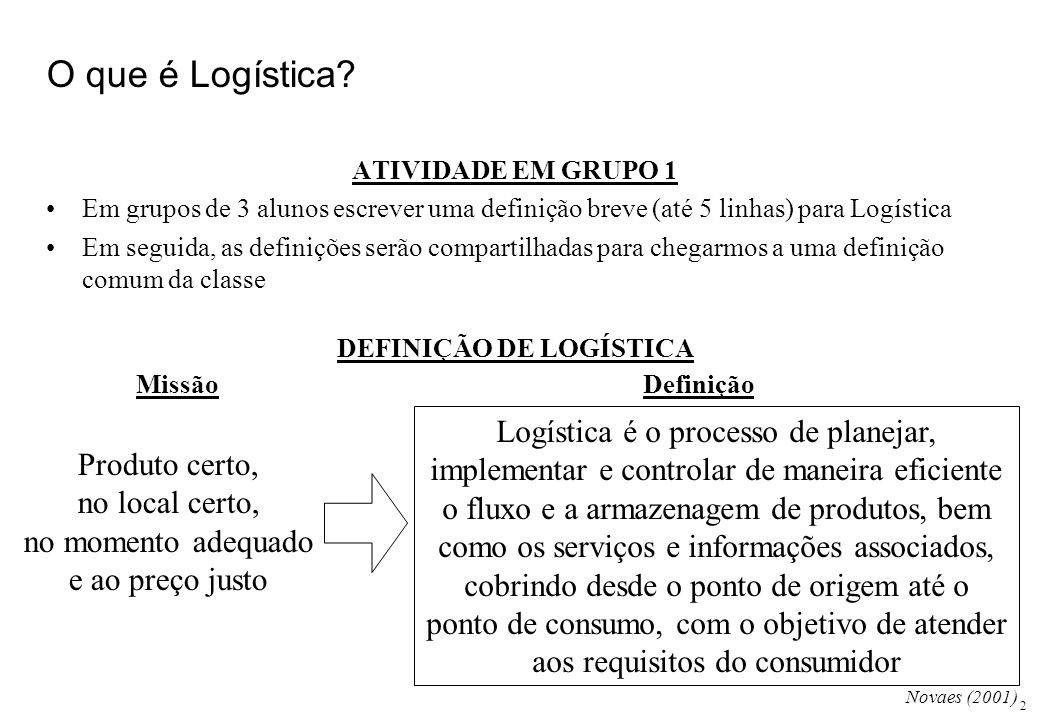 2 O que é Logística? ATIVIDADE EM GRUPO 1 Em grupos de 3 alunos escrever uma definição breve (até 5 linhas) para Logística Em seguida, as definições s