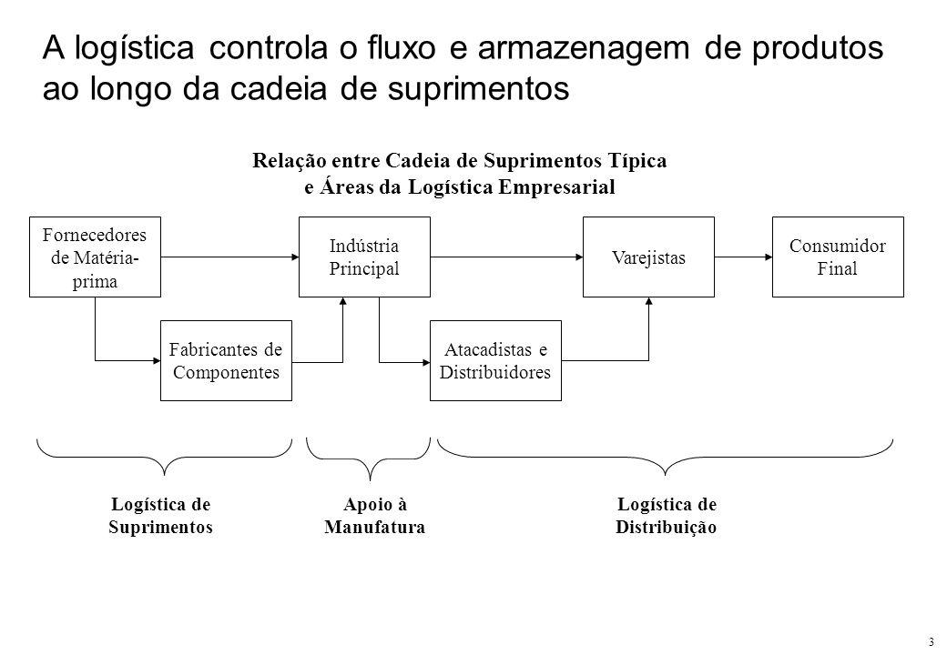 3 A logística controla o fluxo e armazenagem de produtos ao longo da cadeia de suprimentos Relação entre Cadeia de Suprimentos Típica e Áreas da Logís