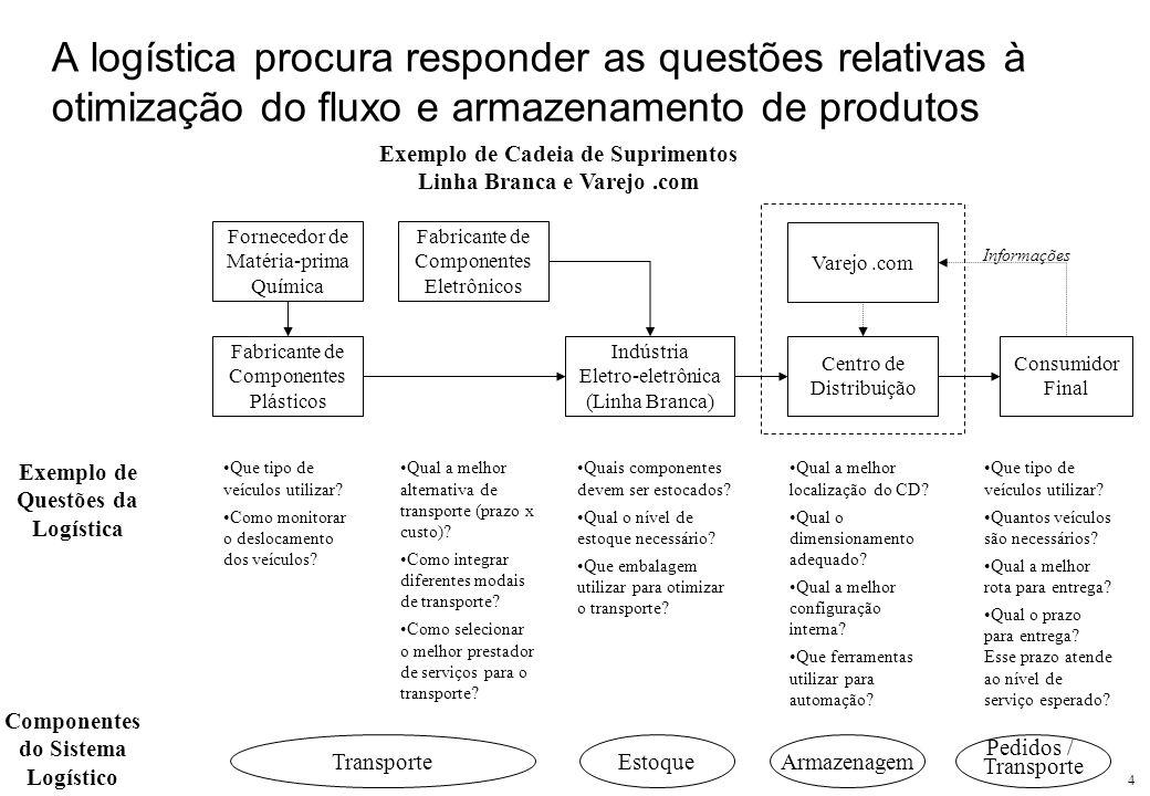 4 A logística procura responder as questões relativas à otimização do fluxo e armazenamento de produtos Fornecedor de Matéria-prima Química Exemplo de
