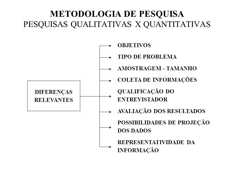 METODOLOGIA DE PESQUISA PESQUISAS QUALITATIVAS X QUANTITATIVAS DIFERENÇAS RELEVANTES OBJETIVOS TIPO DE PROBLEMA AMOSTRAGEM - TAMANHO COLETA DE INFORMA