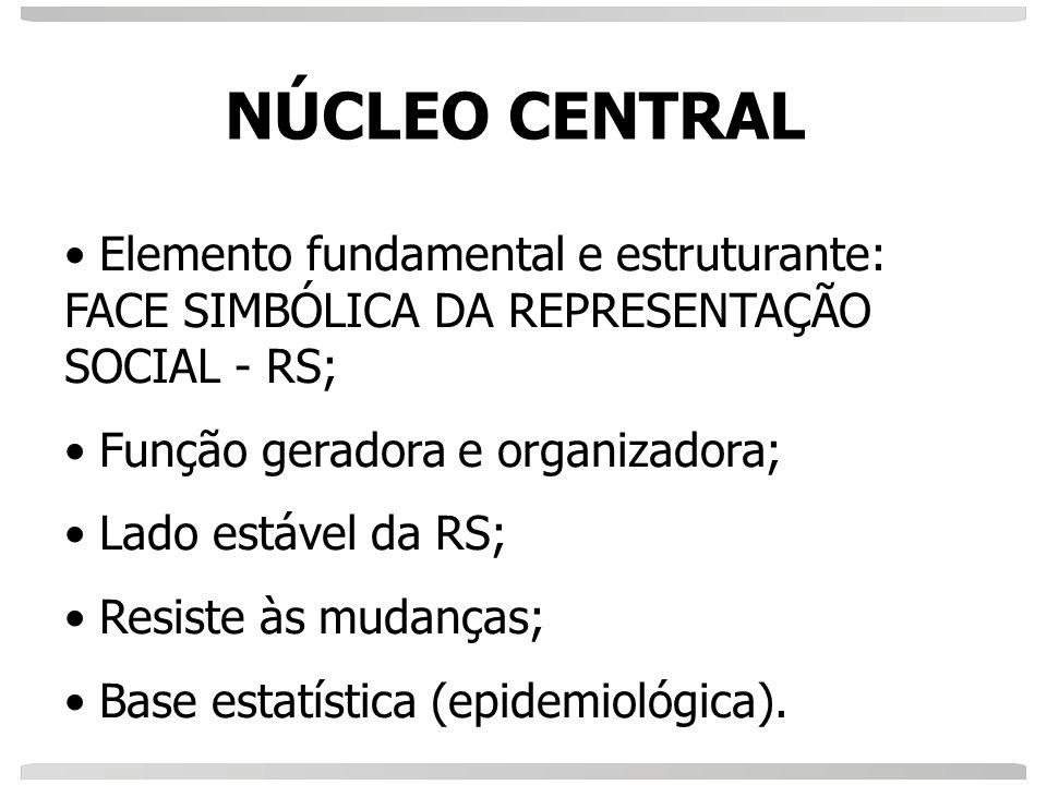NÚCLEO CENTRAL Elemento fundamental e estruturante: FACE SIMBÓLICA DA REPRESENTAÇÃO SOCIAL - RS; Função geradora e organizadora; Lado estável da RS; R