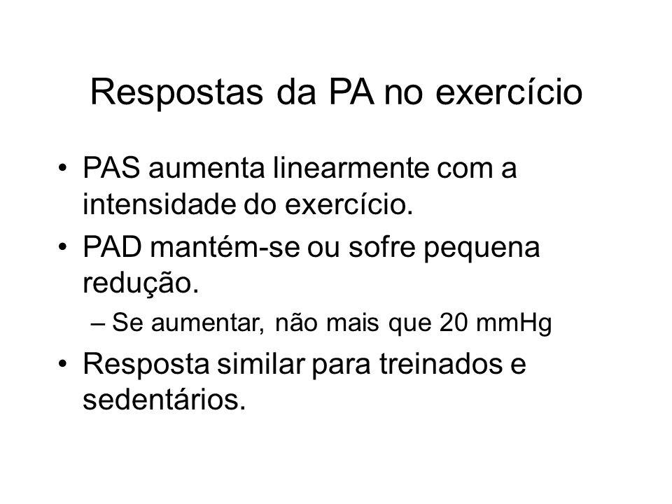 Respostas da PA no exercício PAS aumenta linearmente com a intensidade do exercício. PAD mantém-se ou sofre pequena redução. –Se aumentar, não mais qu