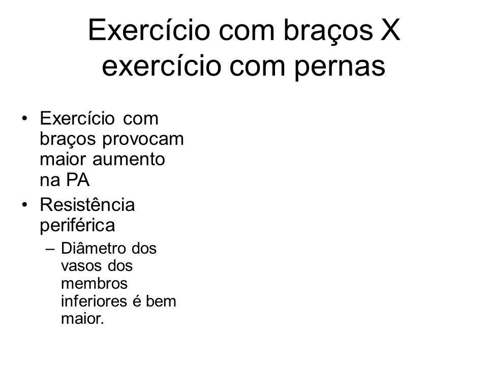 Exercício com braços X exercício com pernas Exercício com braços provocam maior aumento na PA Resistência periférica –Diâmetro dos vasos dos membros i