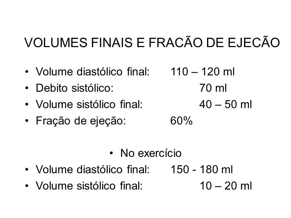 VOLUMES FINAIS E FRACÃO DE EJECÃO Volume diastólico final:110 – 120 ml Debito sistólico:70 ml Volume sistólico final:40 – 50 ml Fração de ejeção:60% N