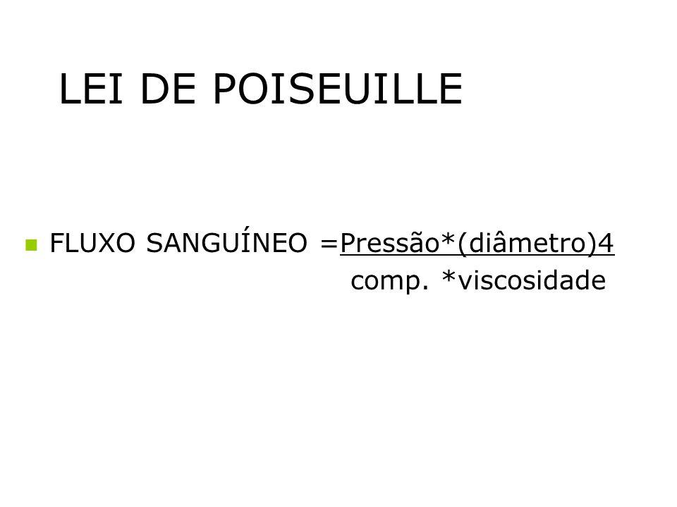 LEI DE POISEUILLE FLUXO SANGUÍNEO =Pressão*(diâmetro)4 comp. *viscosidade