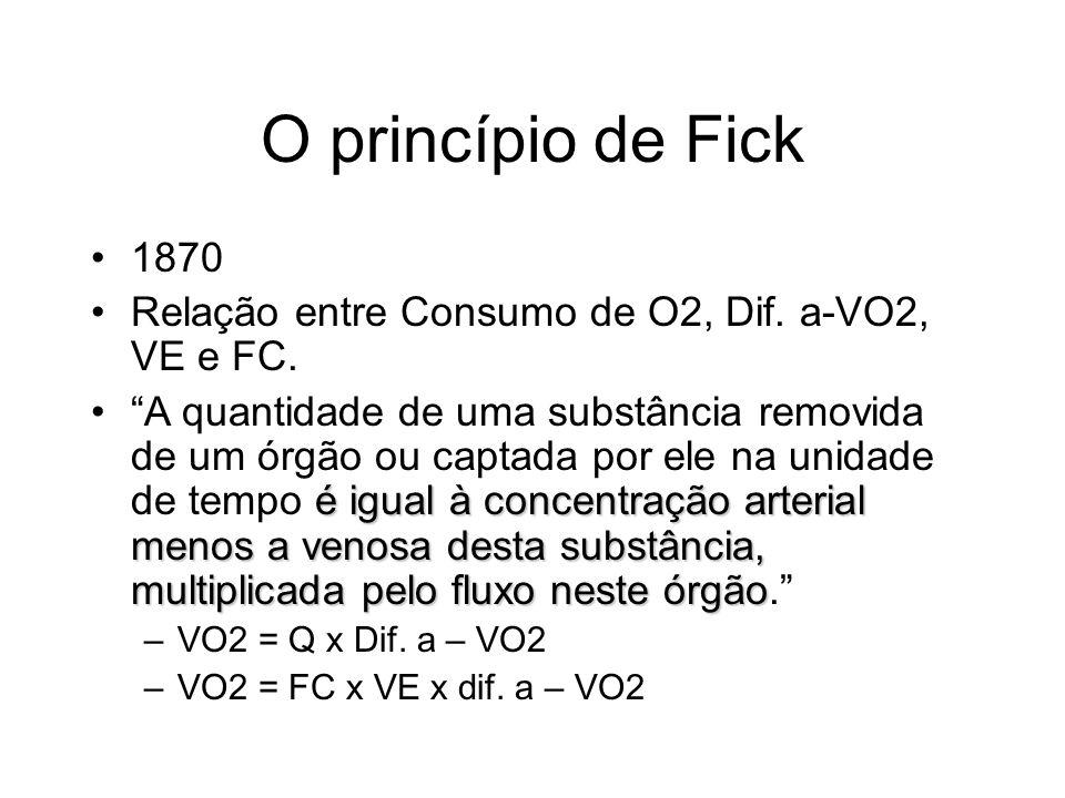 O princípio de Fick 1870 Relação entre Consumo de O2, Dif. a-VO2, VE e FC. é igual à concentração arterial menos a venosa desta substância, multiplica
