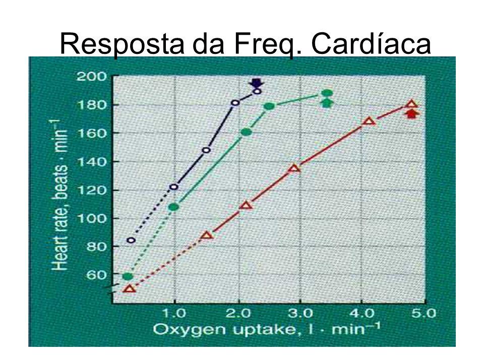 Resposta da Freq. Cardíaca