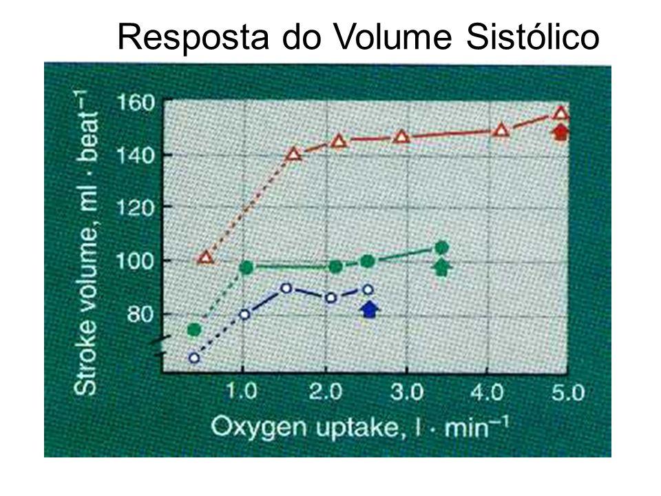 Resposta do Volume Sistólico