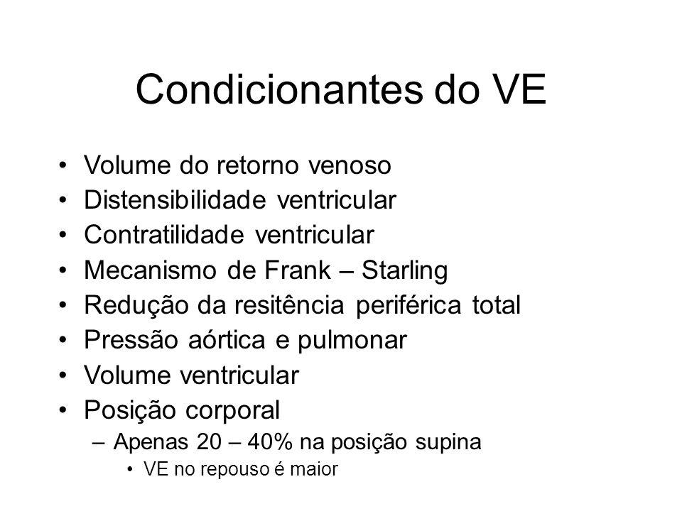 Condicionantes do VE Volume do retorno venoso Distensibilidade ventricular Contratilidade ventricular Mecanismo de Frank – Starling Redução da resitên