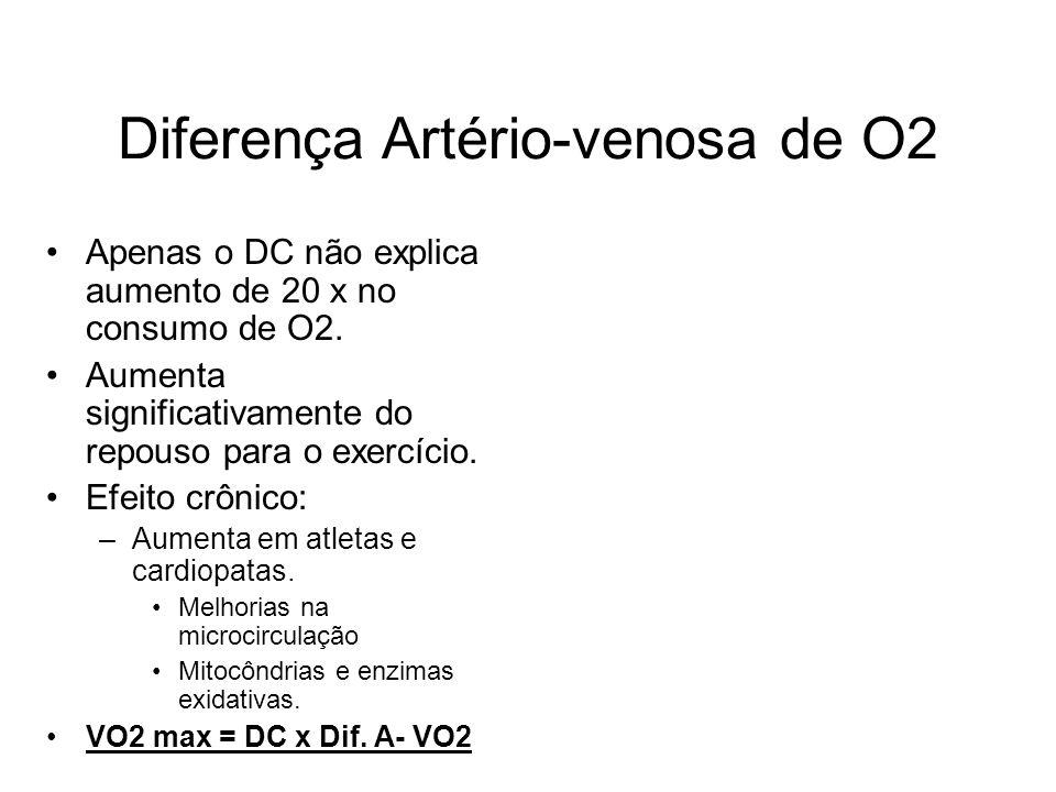 Diferença Artério-venosa de O2 Apenas o DC não explica aumento de 20 x no consumo de O2. Aumenta significativamente do repouso para o exercício. Efeit