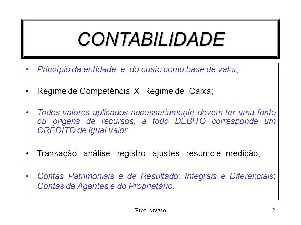 Prof. Aragão2 CONTABILIDADE Princípio da entidade e do custo como base de valor; Regime de Competência X Regime de Caixa; Todos valores aplicados nece