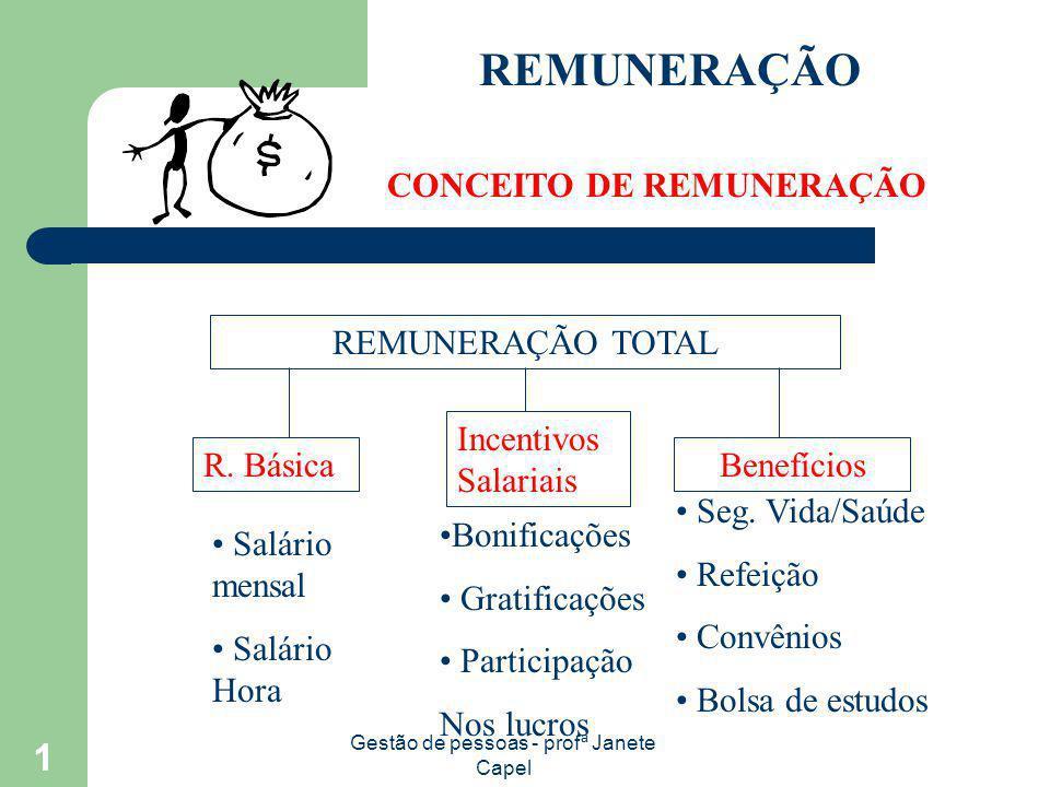 Gestão de pessoas - profª Janete Capel 1 REMUNERAÇÃO CONCEITO DE REMUNERAÇÃO REMUNERAÇÃO TOTAL R. Básica Incentivos Salariais Benefícios Seg. Vida/Saú