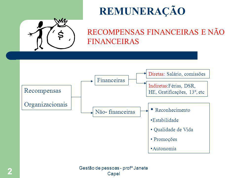 Gestão de pessoas - profª Janete Capel 2 REMUNERAÇÃO RECOMPENSAS FINANCEIRAS E NÃO FINANCEIRAS Recompensas Organizacionais Financeiras Não- financeira