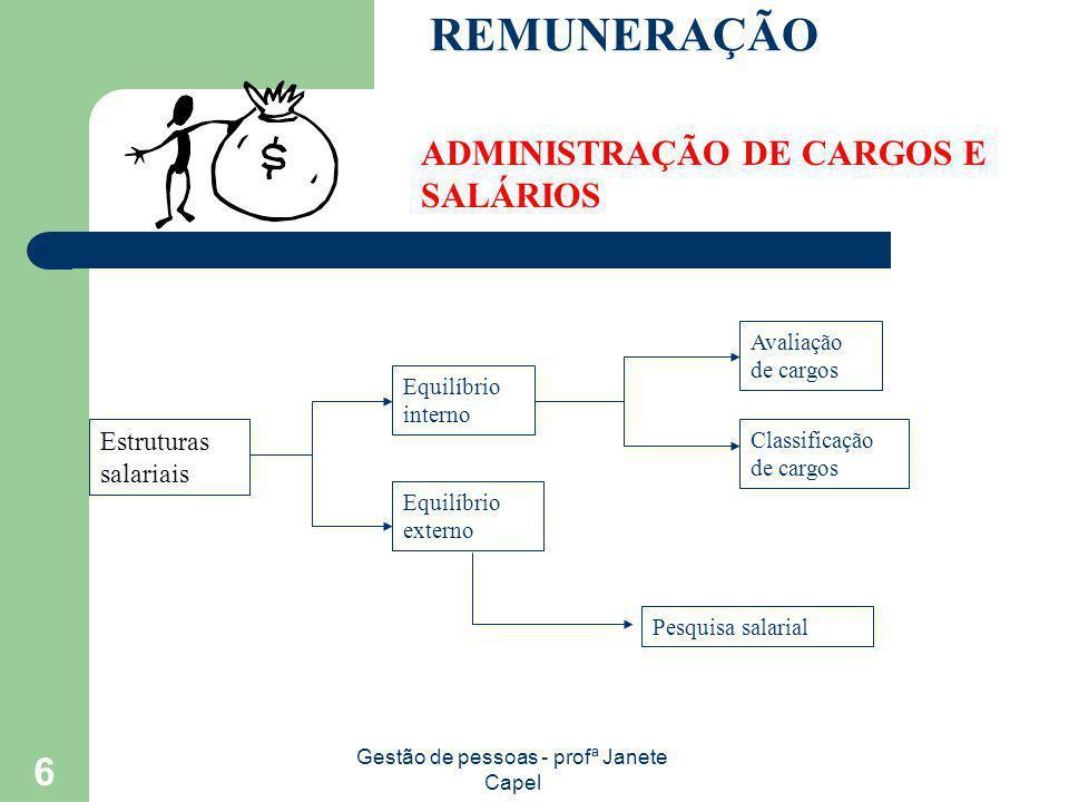Gestão de pessoas - profª Janete Capel 6 REMUNERAÇÃO ADMINISTRAÇÃO DE CARGOS E SALÁRIOS Estruturas salariais Equilíbrio interno Equilíbrio externo Ava