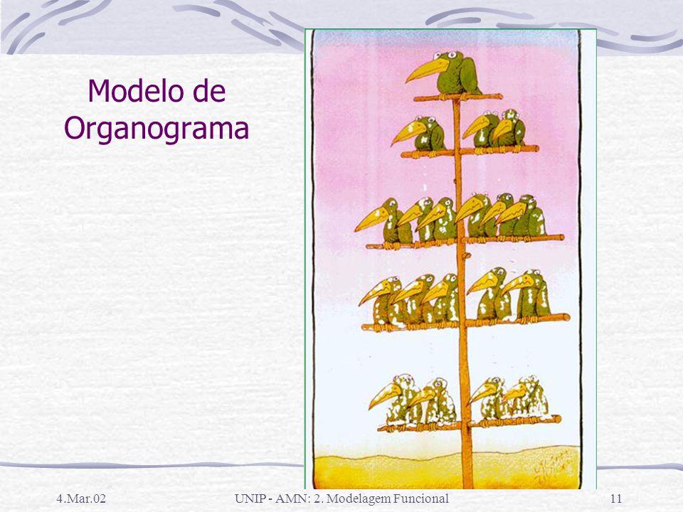 4.Mar.02UNIP - AMN: 2. Modelagem Funcional10 Organograma Representa as posições na empresa e como estão organizadas Quadro da estrutura de autoridade