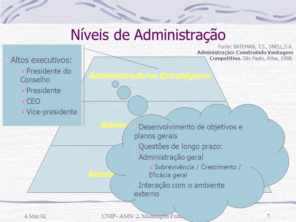 4.Mar.02UNIP - AMN: 2. Modelagem Funcional6 Equivalência Organização X Função 1 2 3 1 Nível executivo2 Nível estratégico 3 Nível tático OrganogramaMod