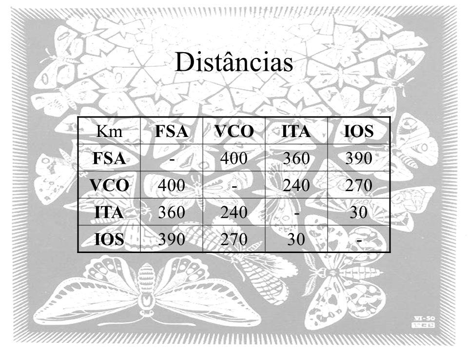 Distâncias KmFSAVCOITAIOS FSA-400360390 VCO400-240270 ITA360240-30 IOS39027030-