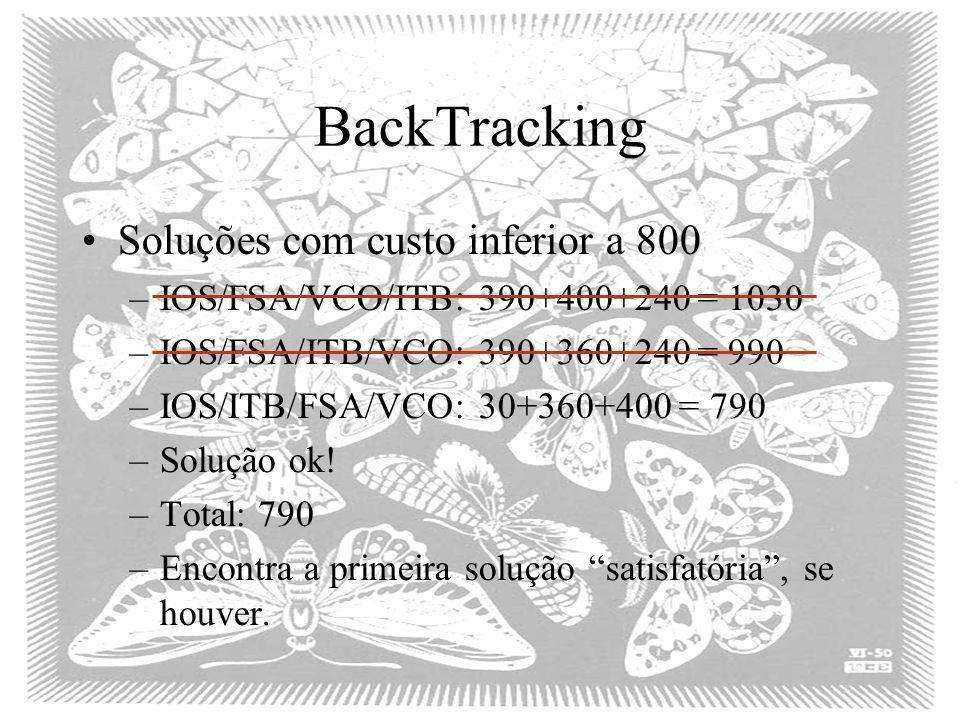 BackTracking Soluções com custo inferior a 800 –IOS/FSA/VCO/ITB: 390+400+240 = 1030 –IOS/FSA/ITB/VCO: 390+360+240 = 990 –IOS/ITB/FSA/VCO: 30+360+400 = 790 –Solução ok.