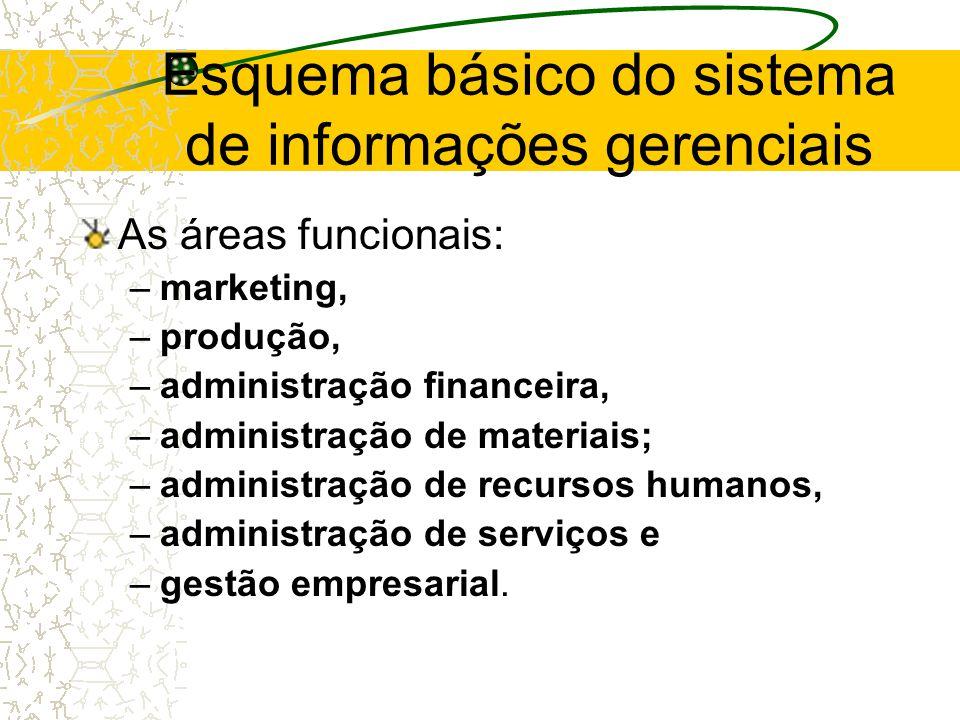 Os subsistemas de informação devem 2. Estar compatíveis com a estrutura de autoridade e de responsabilidade pela execução das atividades estabelecidas
