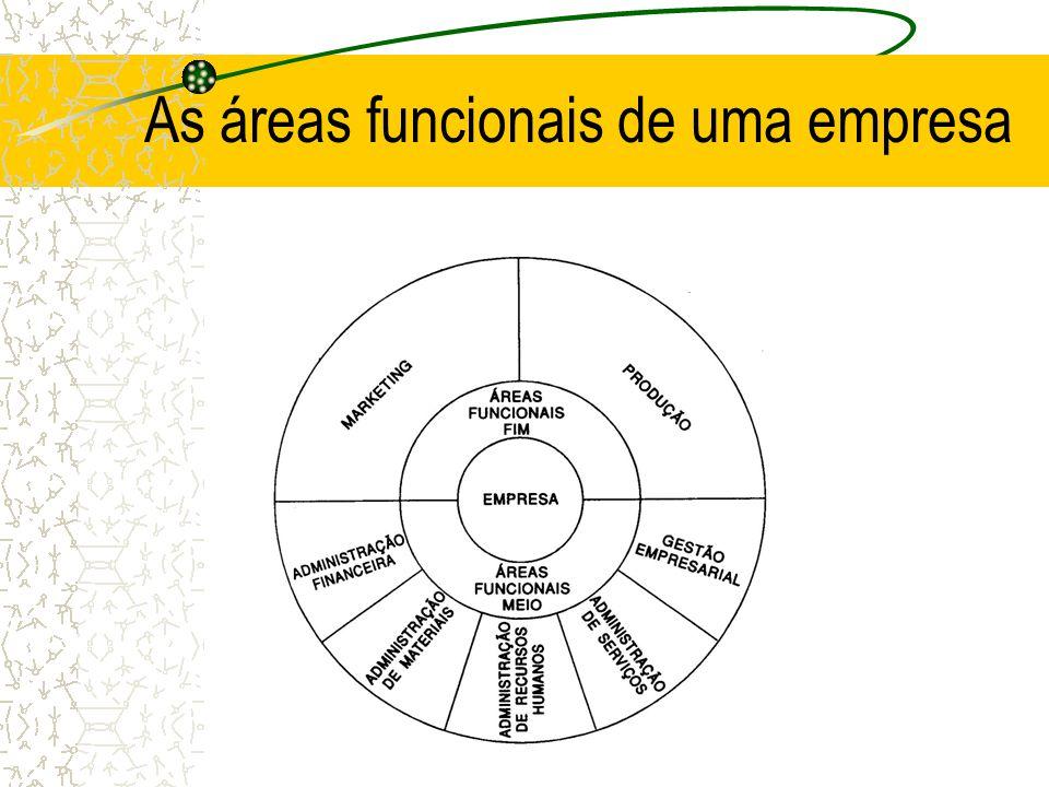 O que áreas funcionais-meio englobam ? Funções e atividades que proporcionam os meios para que ocorra a transformação de recursos em produtos e serviç