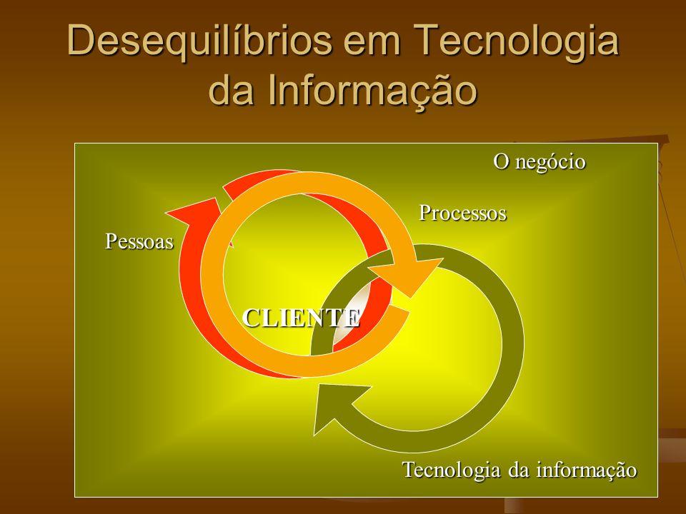 Desequilíbrios em Tecnologia da Informação - Processos e Tecnologia da Informação Veja as afirmações Veja as afirmações Tecnologia ultrapassada é tecnologia cara.