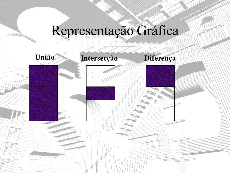 Representação Gráfica União IntersecçãoDiferença