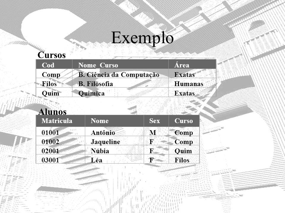 Exemplo CodNome_CursoÁrea CompB. Ciência da ComputaçãoExatas FilosB. FilosofiaHumanas QuimQuimicaExatas MatriculaNomeSex o Curso 01001AntônioMComp 010