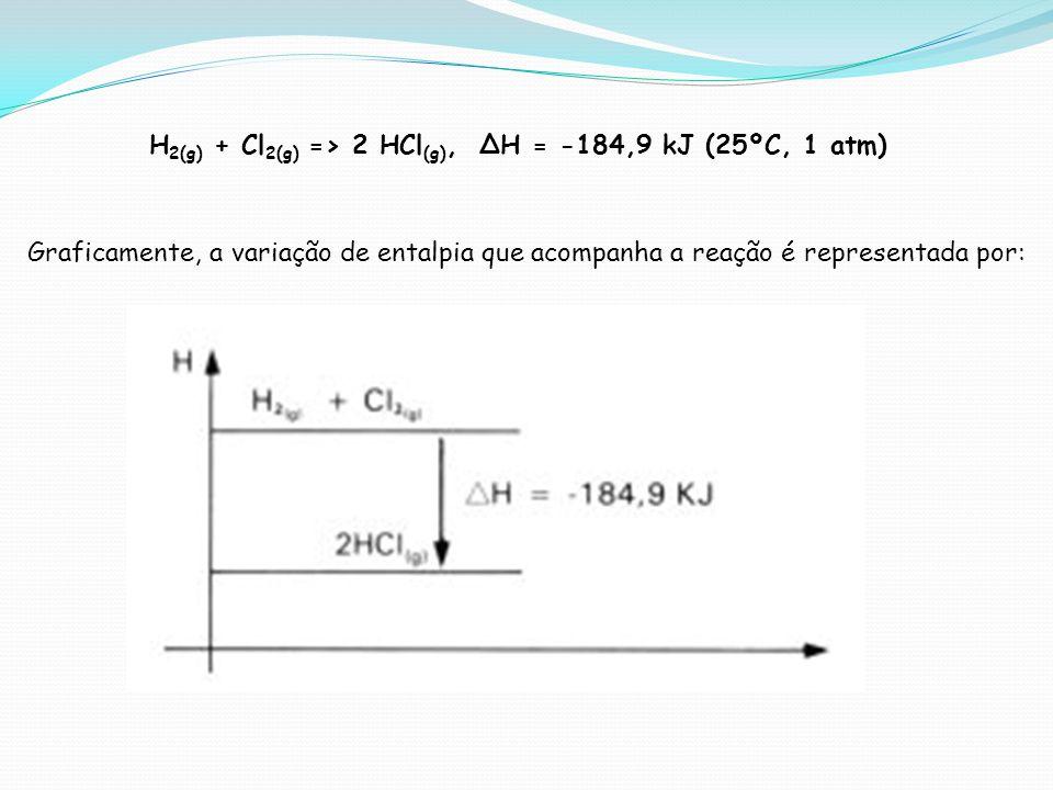 Graficamente, a variação de entalpia que acompanha a reação é representada por: H 2(g) + Cl 2(g) => 2 HCl (g), H = -184,9 kJ (25ºC, 1 atm)