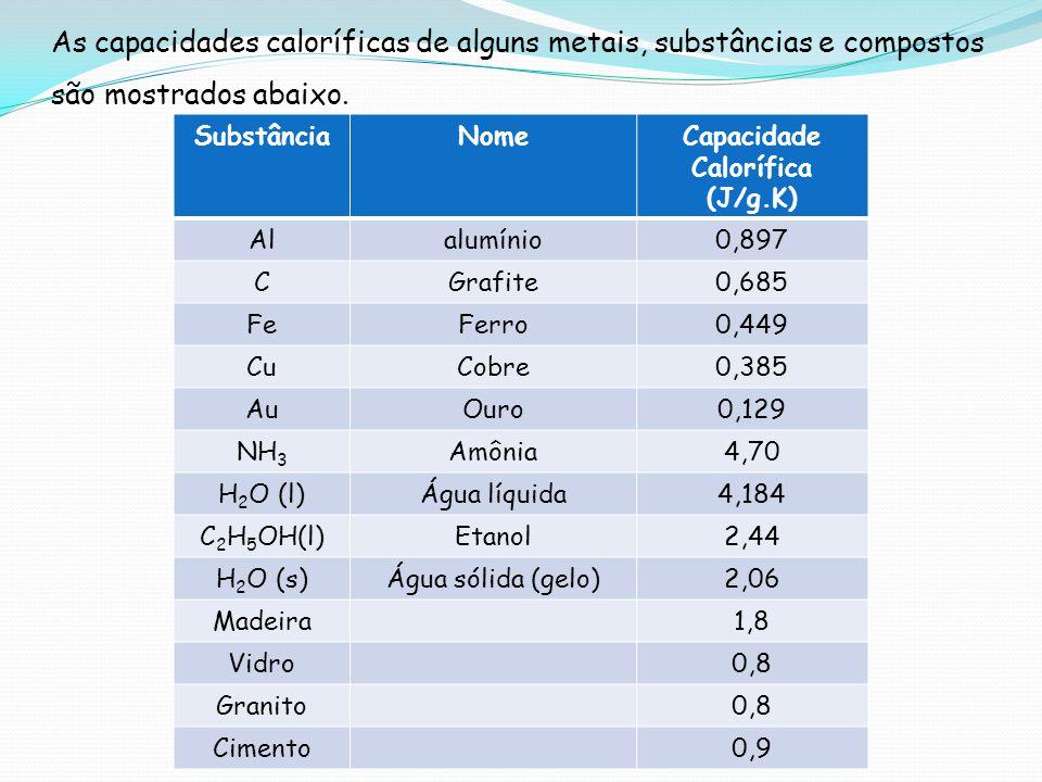 As capacidades caloríficas de alguns metais, substâncias e compostos são mostrados abaixo. SubstânciaNomeCapacidade Calorífica (J/g.K) Alalumínio0,897