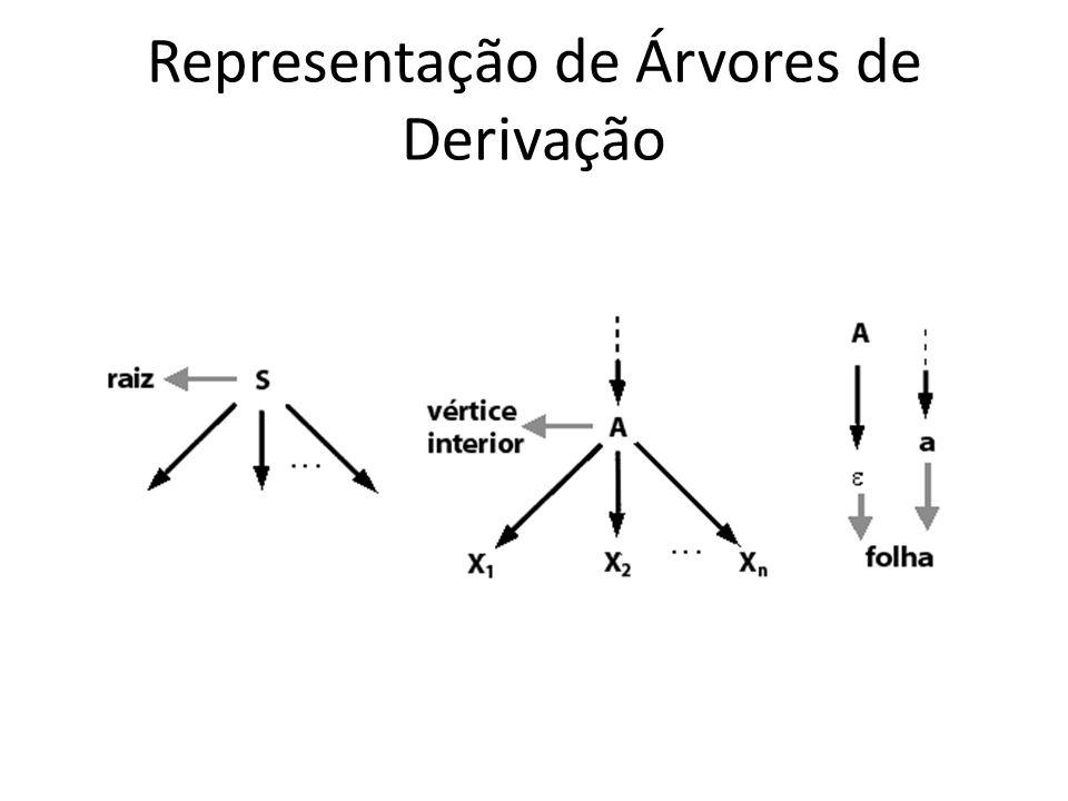 Representação de Árvores de Derivação