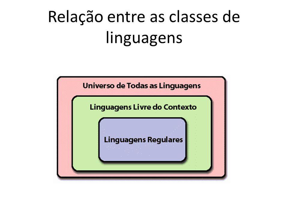 Gramáticas Livres de Contexto (GLC) As linguagens livres de contexto tem uma grande importância para definir a sintaxe de linguagens de programação; As gramáticas livres de contexto são as gramáticas associadas às linguagens livres de contexto; Estruturas de bloco (com begin e end associados) ou parênteses aninhadas bem balanceadas não podem ser escritas com linguagens regulares, e sim com linguagens livres de contexto; Os autômatos a pilha são as máquinas que permitem reconhecer as linguagens livres de contexto.