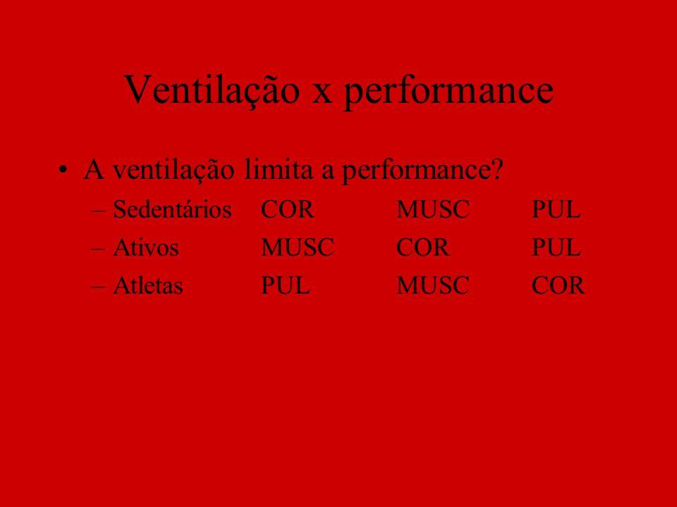Ventilação x performance A ventilação limita a performance? –SedentáriosCORMUSCPUL –AtivosMUSCCORPUL –AtletasPULMUSCCOR