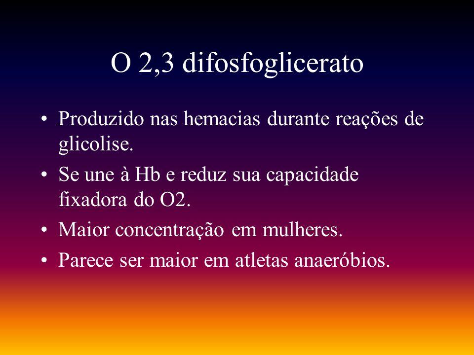 O 2,3 difosfoglicerato Produzido nas hemacias durante reações de glicolise. Se une à Hb e reduz sua capacidade fixadora do O2. Maior concentração em m
