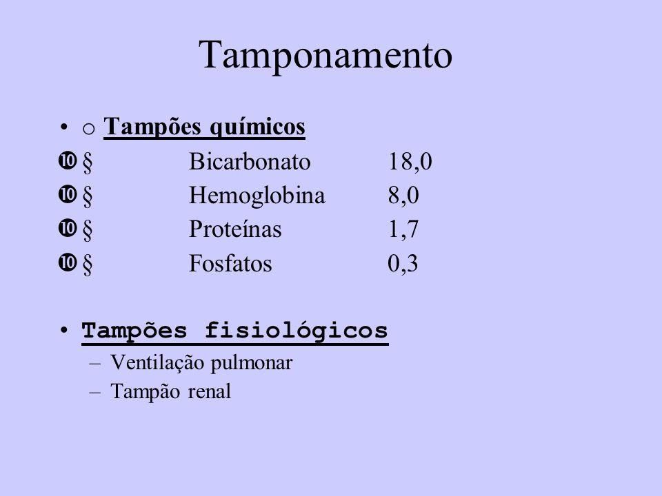 Tamponamento o Tampões químicos Bicarbonato18,0 Hemoglobina8,0 Proteínas1,7 Fosfatos0,3 Tampões fisiológicos –Ventilação pulmonar –Tampão renal