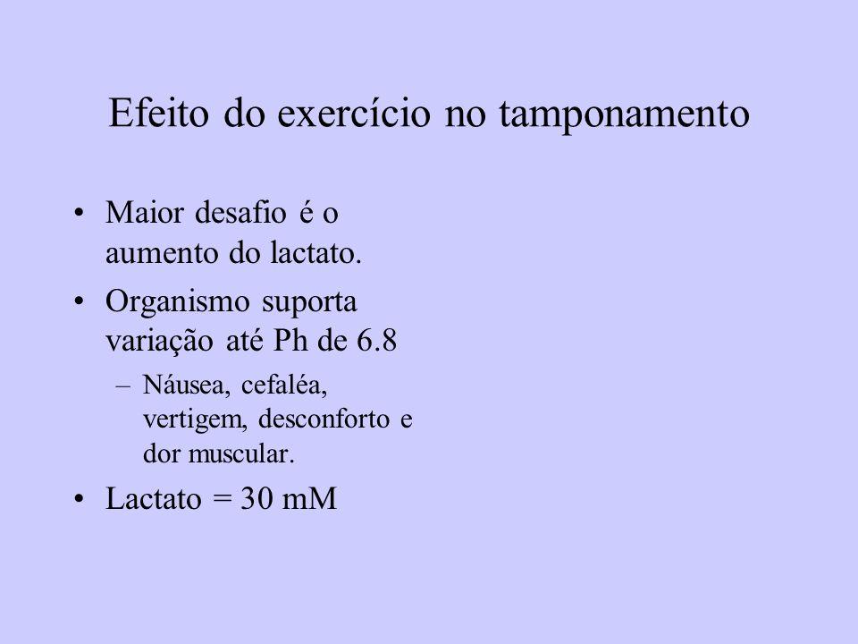 Efeito do exercício no tamponamento Maior desafio é o aumento do lactato. Organismo suporta variação até Ph de 6.8 –Náusea, cefaléa, vertigem, desconf