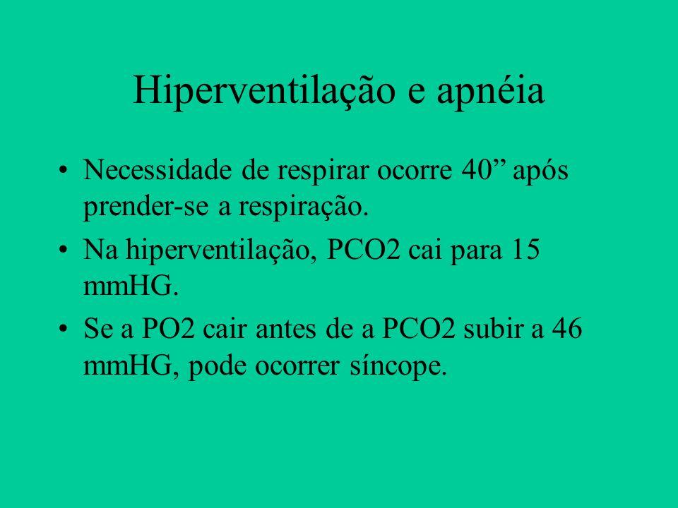 Hiperventilação e apnéia Necessidade de respirar ocorre 40 após prender-se a respiração. Na hiperventilação, PCO2 cai para 15 mmHG. Se a PO2 cair ante