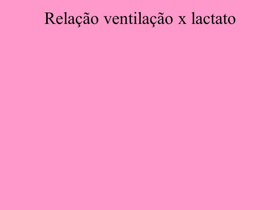 Relação ventilação x lactato