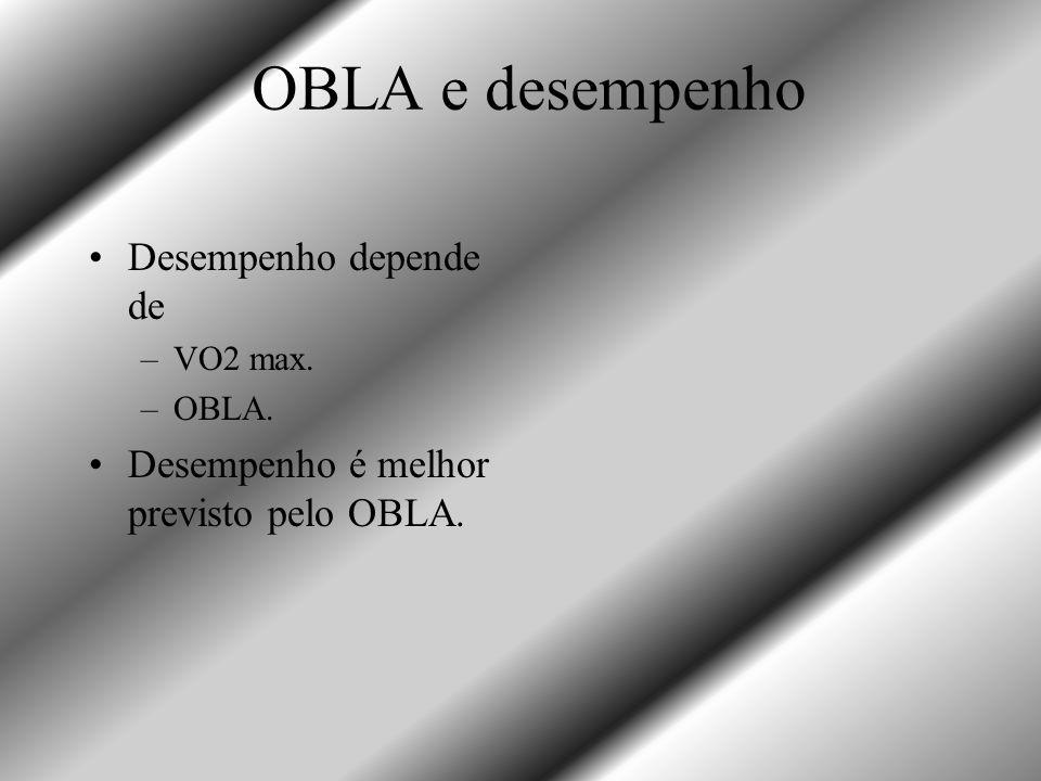 OBLA e desempenho Desempenho depende de –VO2 max. –OBLA. Desempenho é melhor previsto pelo OBLA.