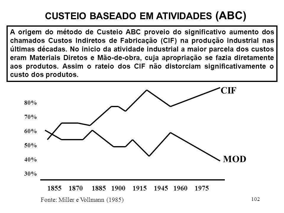 102 CUSTEIO BASEADO EM ATIVIDADES (ABC) A origem do método de Custeio ABC proveio do significativo aumento dos chamados Custos Indiretos de Fabricação (CIF) na produção industrial nas últimas décadas.