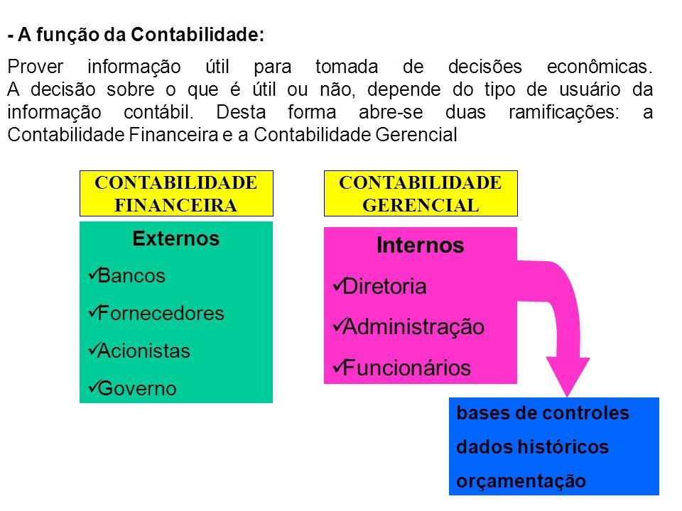 11 - A função da Contabilidade: Externos Bancos Fornecedores Acionistas Governo Internos Diretoria Administração Funcionários bases de controles dados históricos orçamentação Prover informação útil para tomada de decisões econômicas.