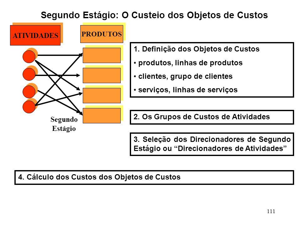 111 Segundo Estágio: O Custeio dos Objetos de Custos PRODUTOS ATIVIDADES 1.